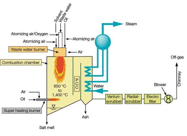 Waste Water Incineration Pure Oxygen For More Productivity