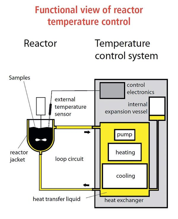 Reactor temperature control is based on a closed-circuit principle
