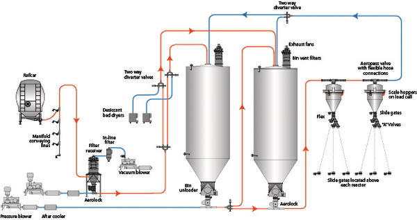 Pneumatic conveying and storage of urea keeping moisture outside flow diagram pneumatic conveying of urea in a melamine production facility ccuart Image collections