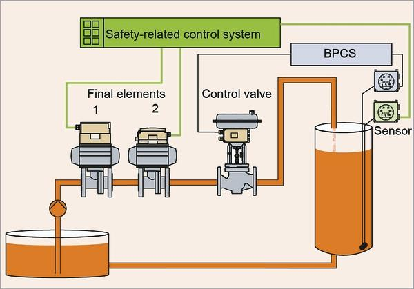 Functional Safety Different Roles In The Process Industry