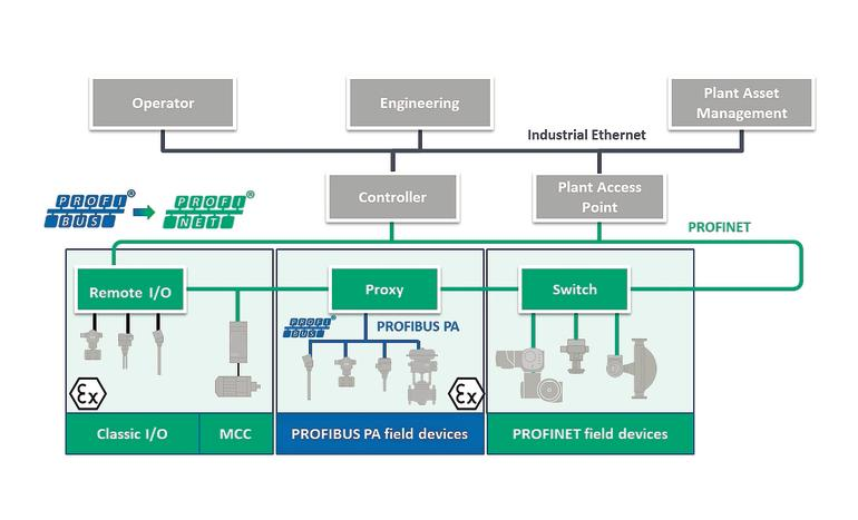 Industrial Ethernet in process automation Simplified handling of ...