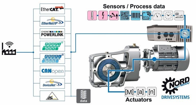 The drive is in control smart drive systems increase for Smart drive motor controller