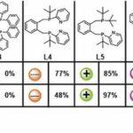 Evonik:_Comparison_of_different_phosphine_ligands_