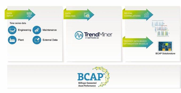 Bilfinger_Tremndminer_analysis_software